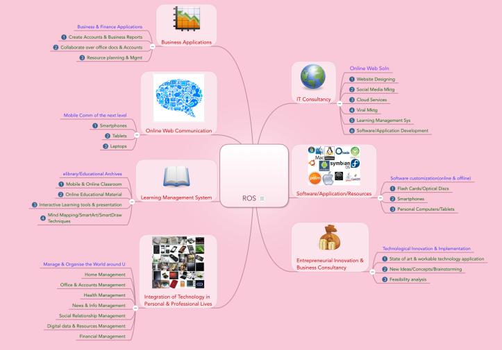 easytech4all mindmap