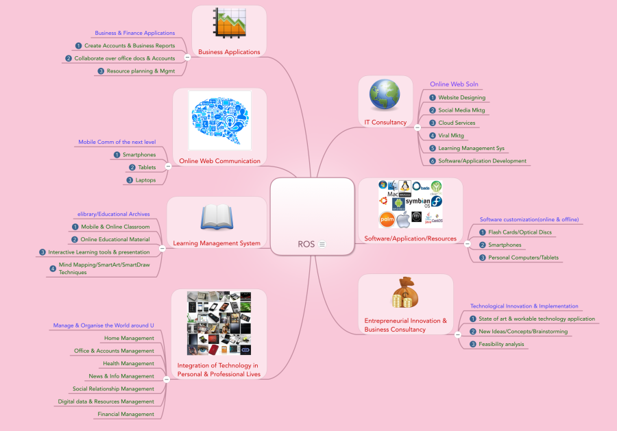 easytech4all mindmap