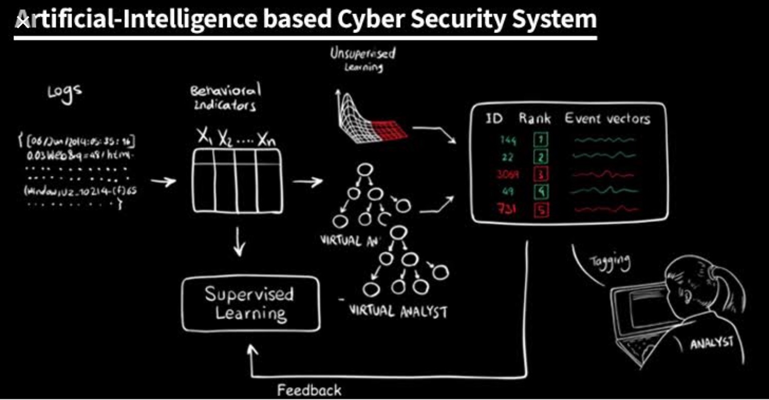 #Cybersecurity & #AI news events that rocked 2018.